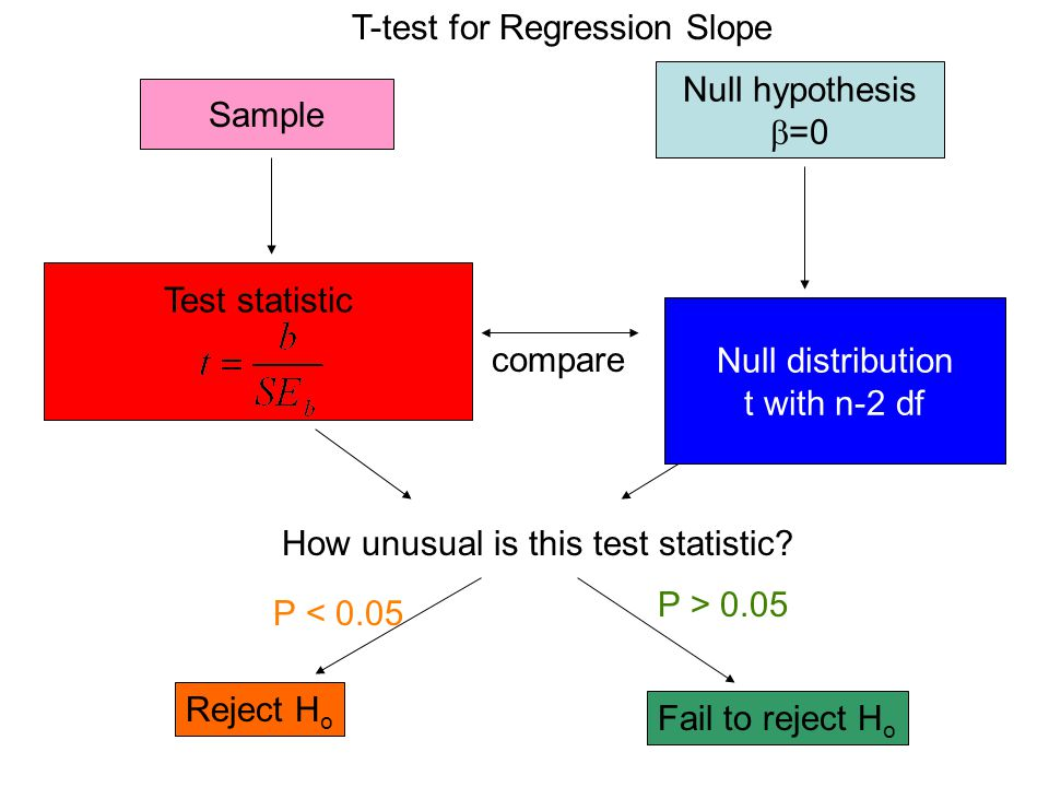 T-test for Regression Slope