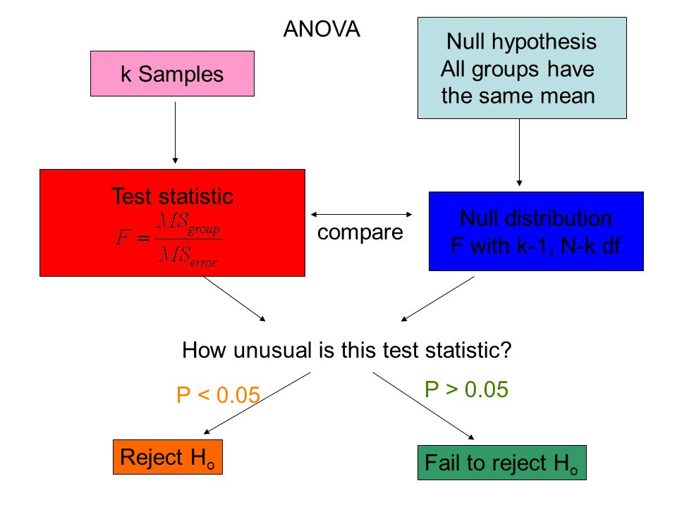 ANOVA Null hypothesis. All groups have. the same mean. k Samples. Test statistic. Null distribution.