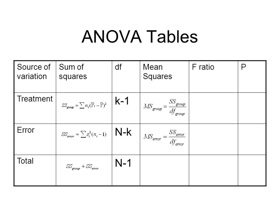 ANOVA Tables k-1 N-k N-1 Source of variation Sum of squares df