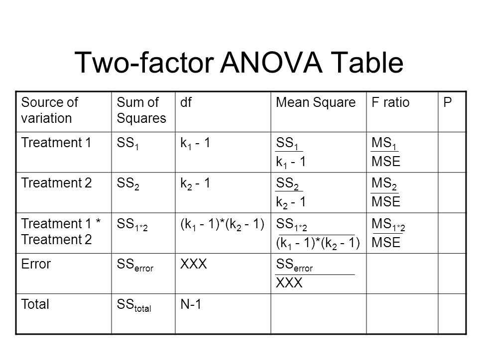 Two-factor ANOVA Table