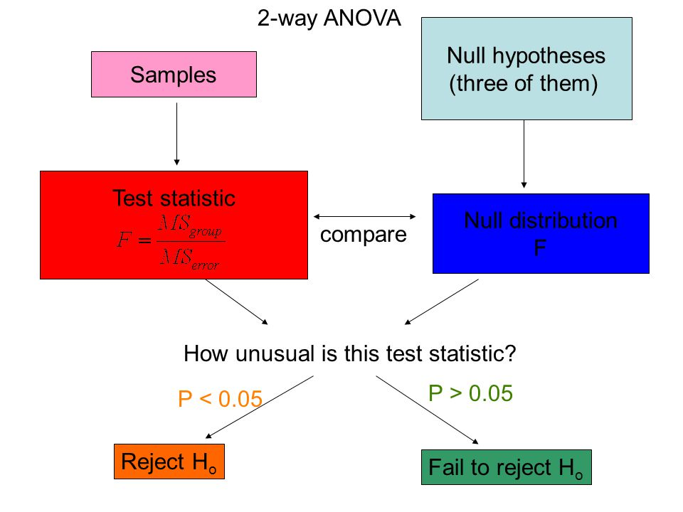 2-way ANOVA Null hypotheses. (three of them) Samples. Test statistic. Null distribution. F. compare.