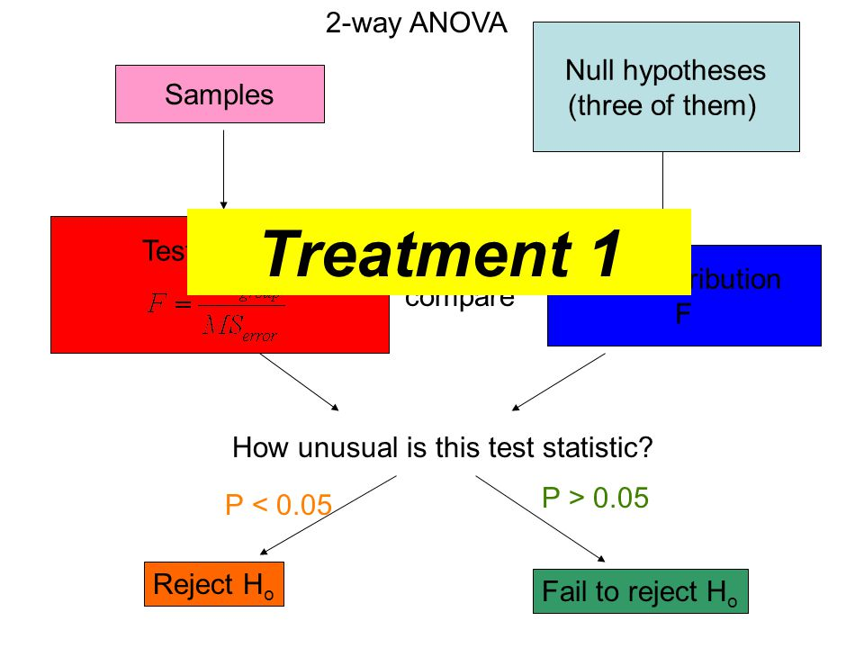 Treatment 1 2-way ANOVA Null hypotheses (three of them) Samples