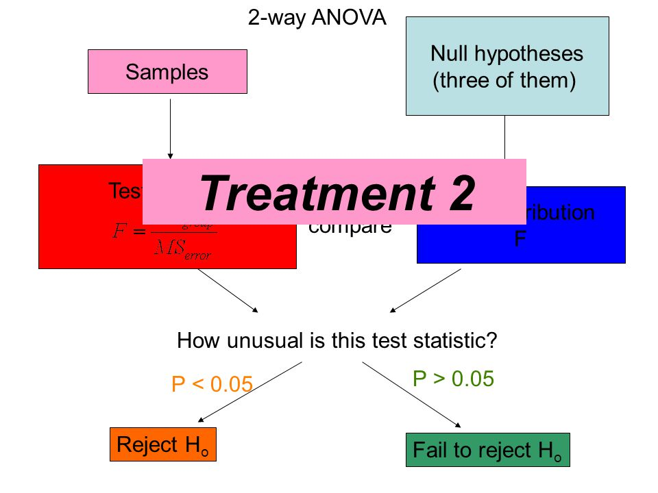 Treatment 2 2-way ANOVA Null hypotheses (three of them) Samples