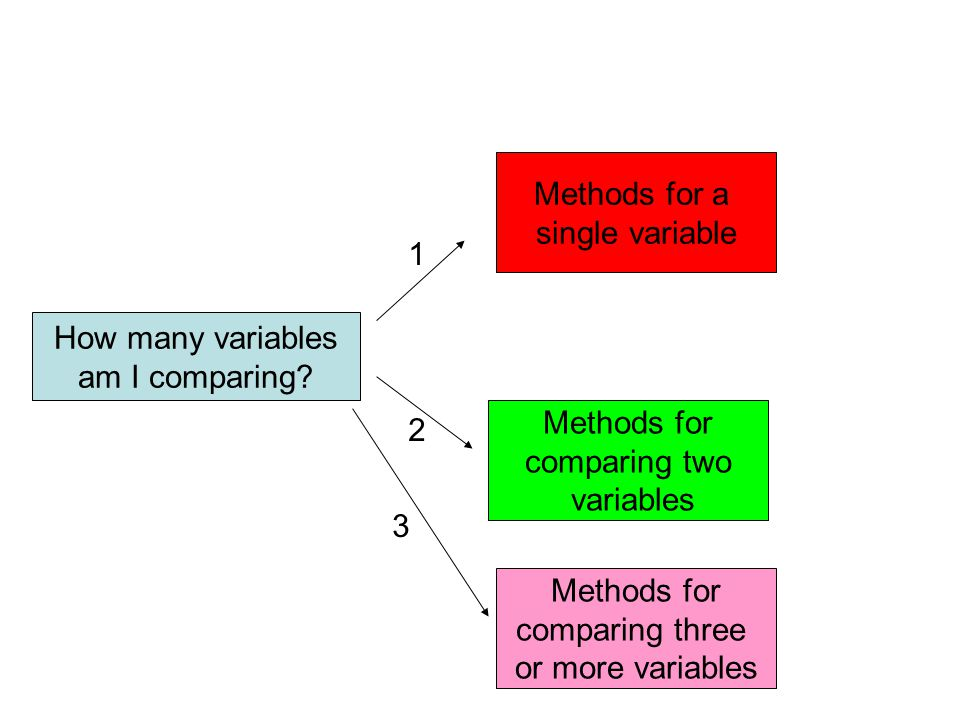 Methods for a single variable. 1. How many variables. am I comparing 2. Methods for. comparing two.