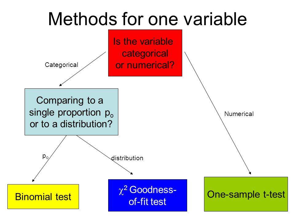 Methods for one variable