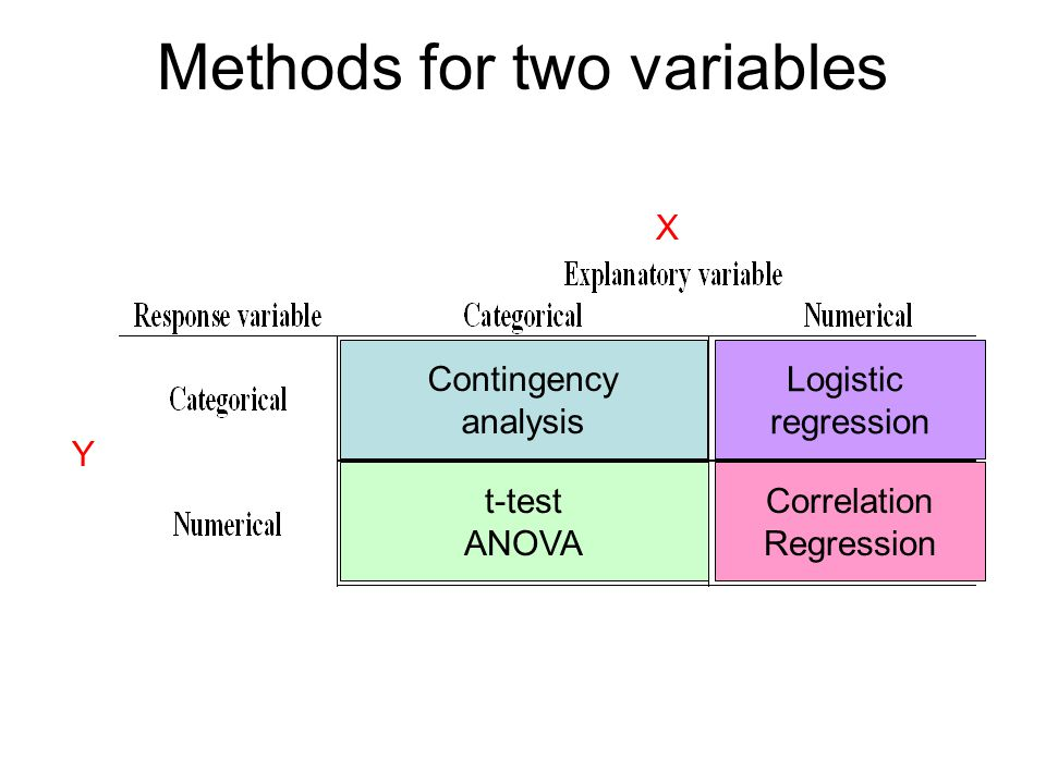 Methods for two variables