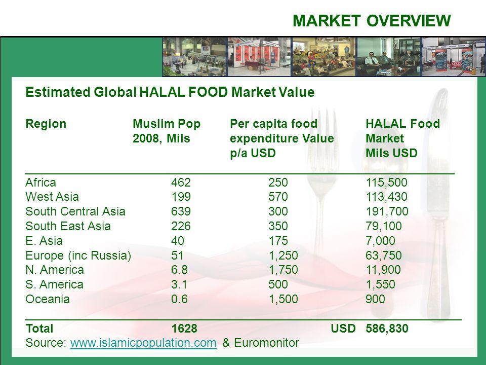 PAK - ASEAN WORKSHOP ON HALAL FOOD PRODUCTION - ppt video