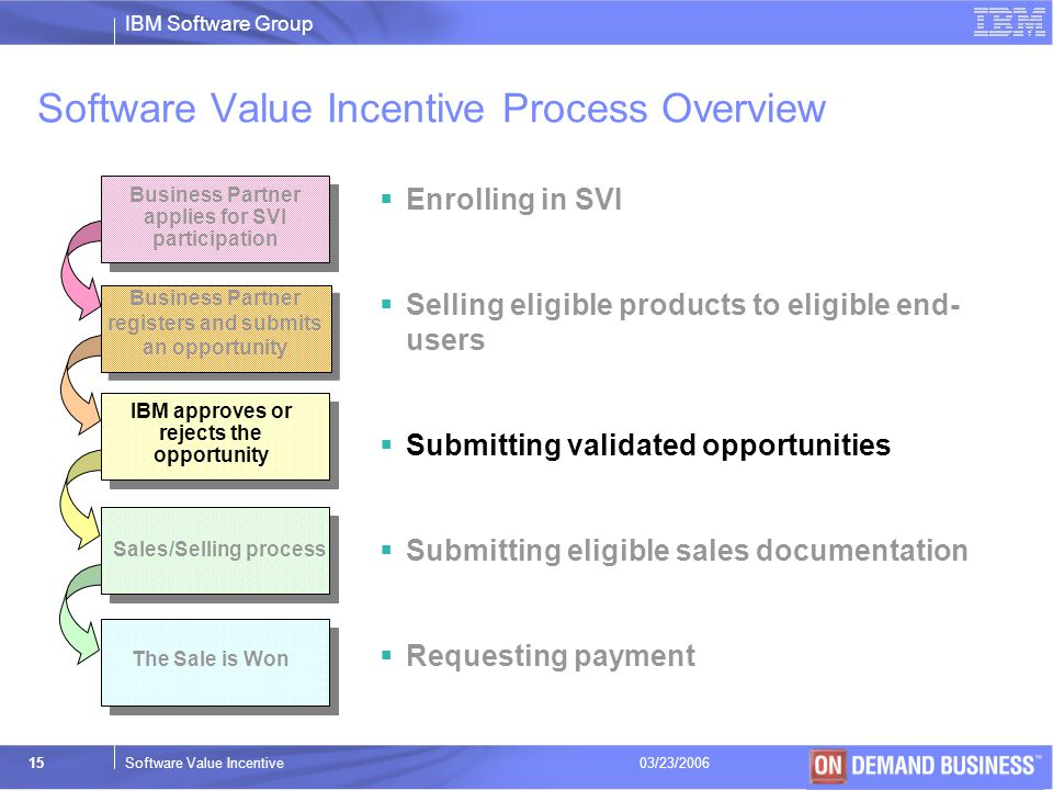 Software Value Incentive Process Overview