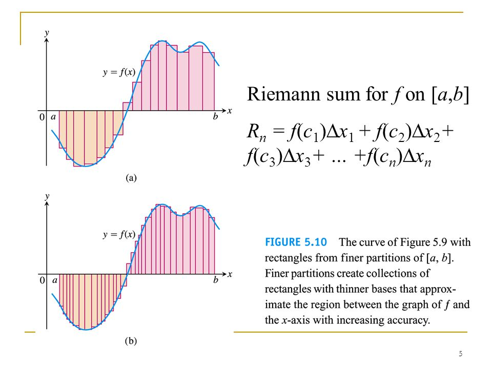 Riemann sum for f on [a,b]