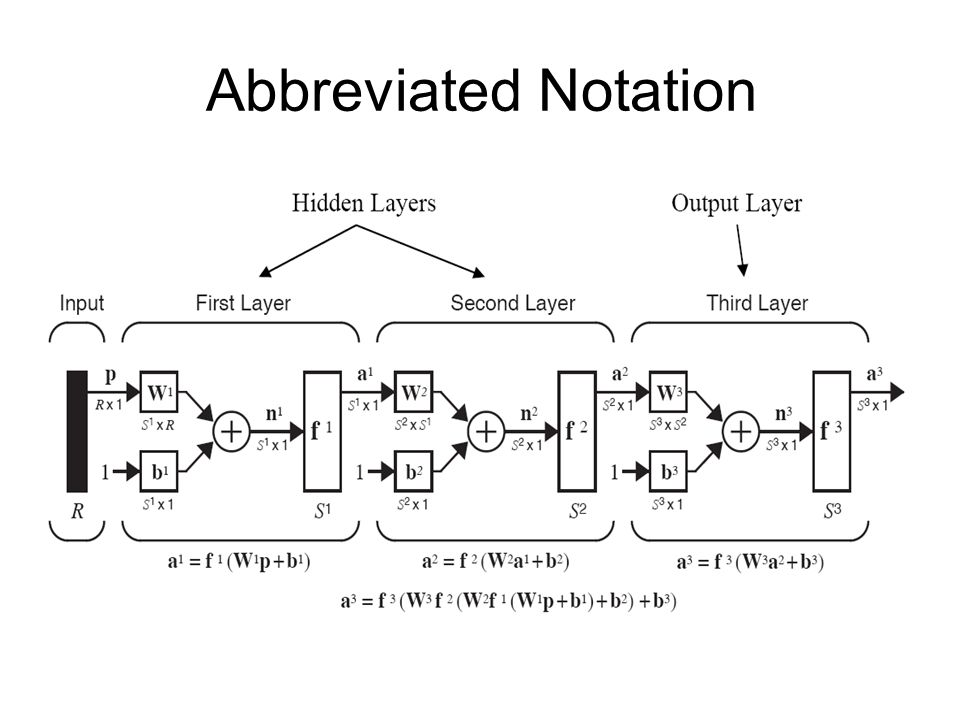 Abbreviated Notation