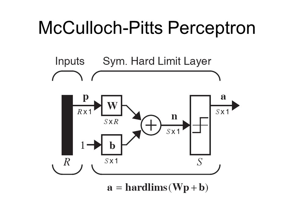 McCulloch-Pitts Perceptron
