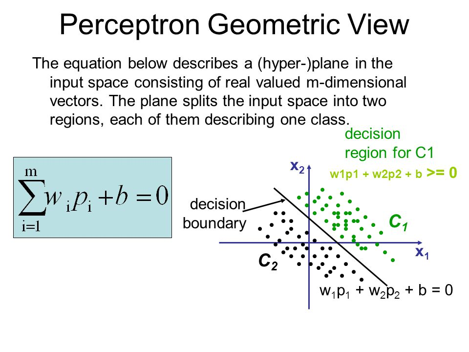 Perceptron Geometric View