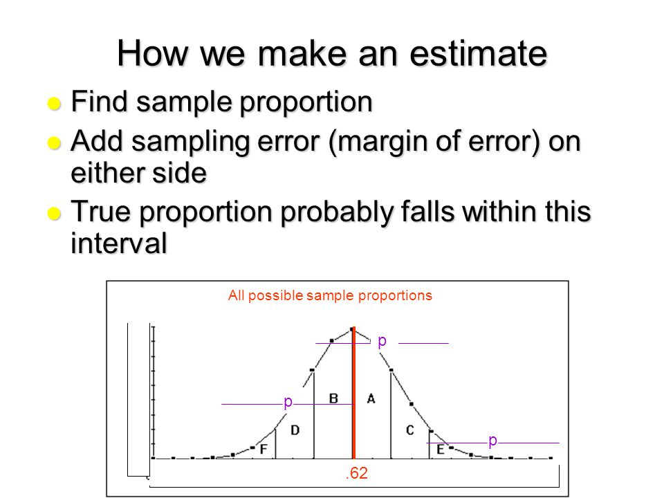 how to make an estimate