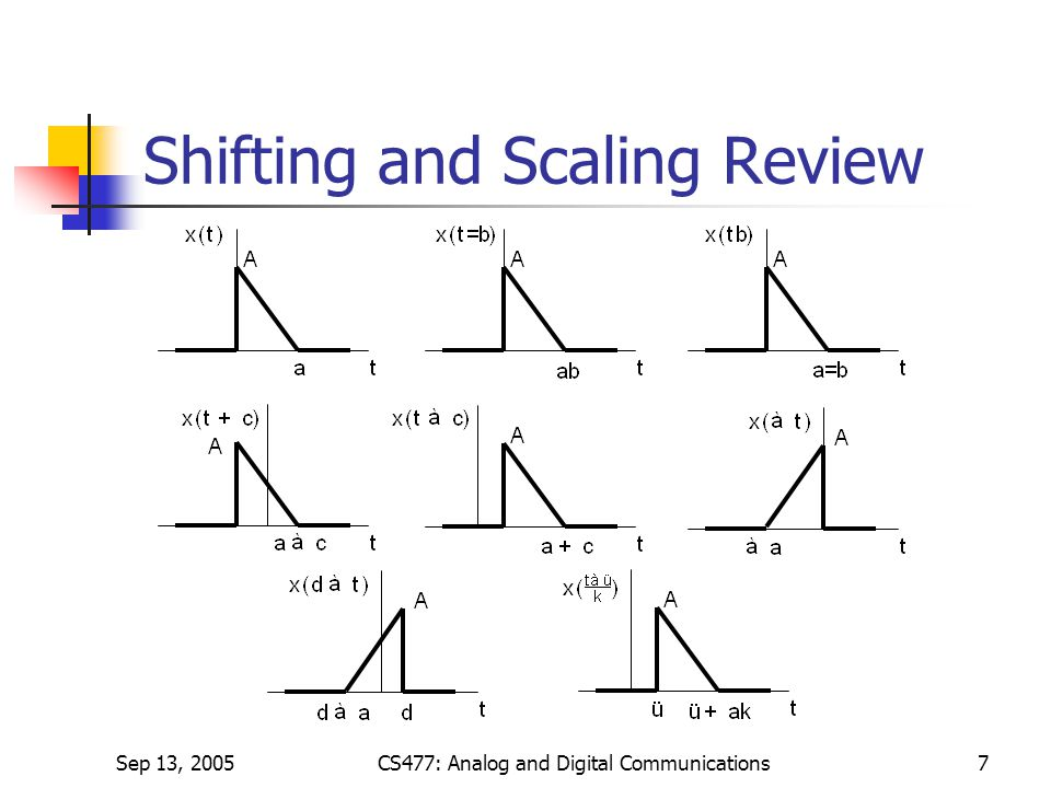 Shifting and Scaling Review