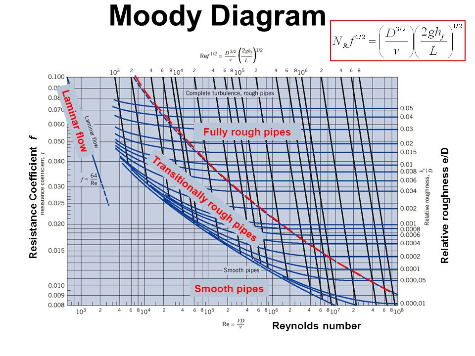 Chapter 3 water flow in pipes ppt video online download 53 moody ccuart Images
