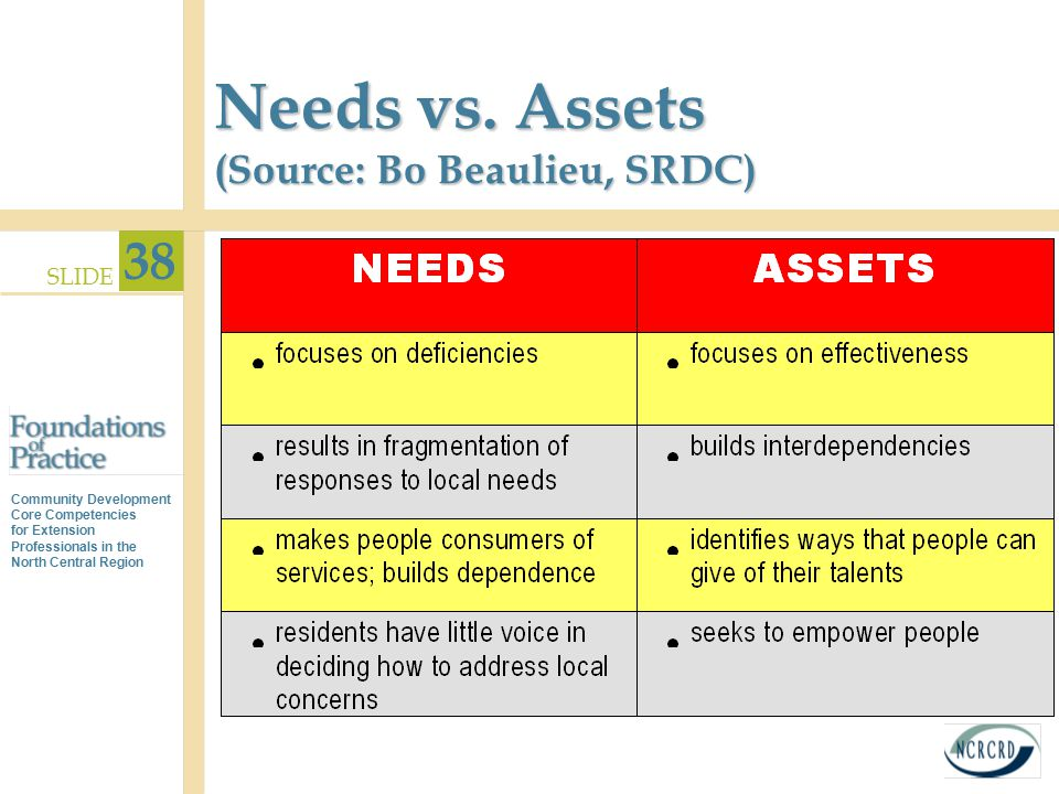 Needs vs. Assets (Source: Bo Beaulieu, SRDC)