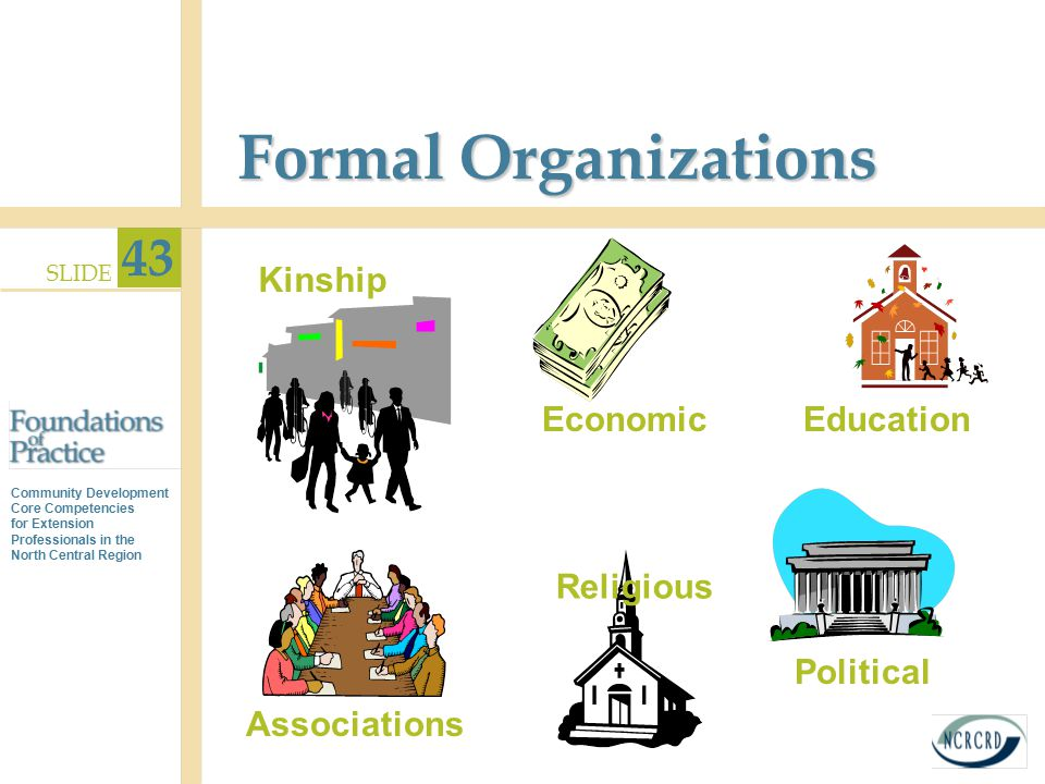 Formal Organizations Kinship Economic Education Religious Political