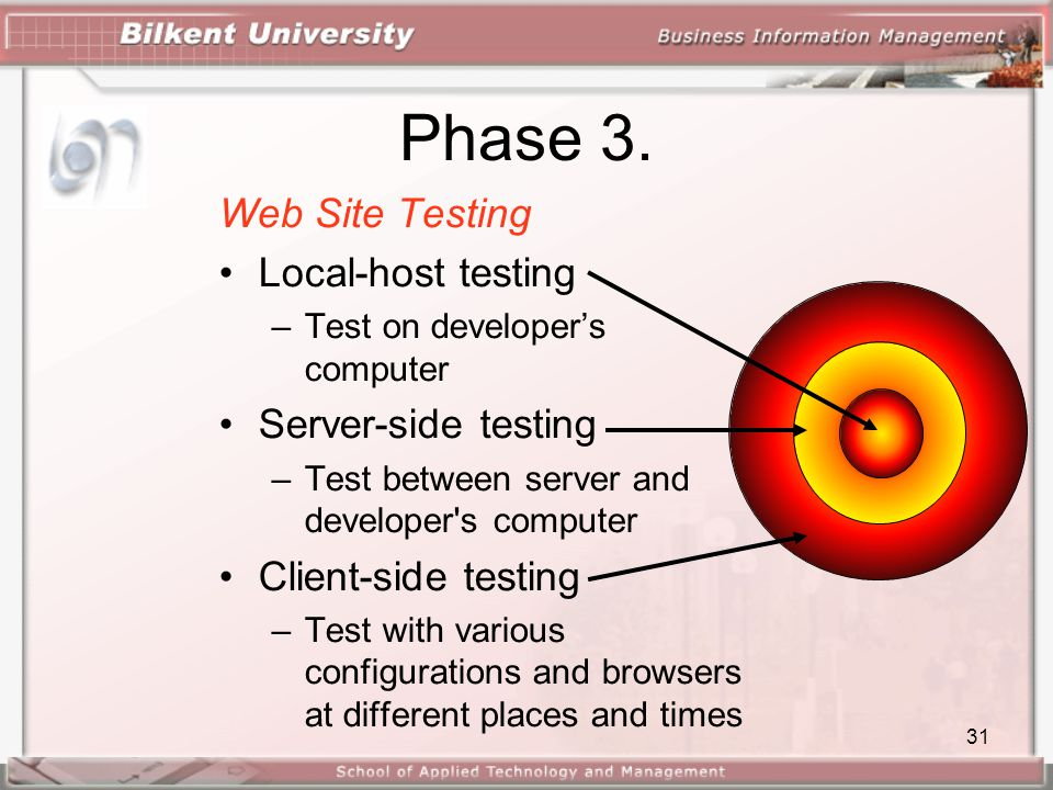 Phase 3. Web Site Testing Local-host testing Server-side testing