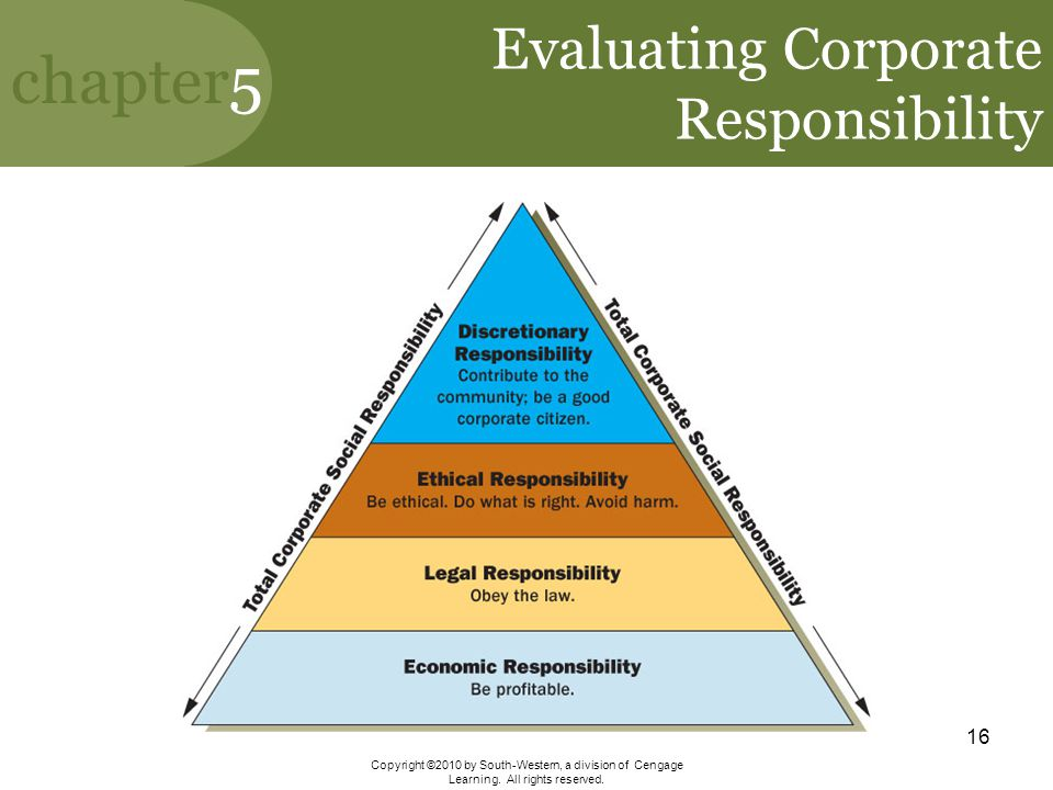 Evaluating Corporate Responsibility