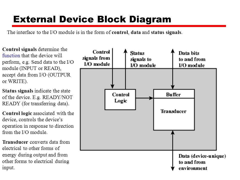Inputoutput ppt download external device block diagram ccuart Choice Image