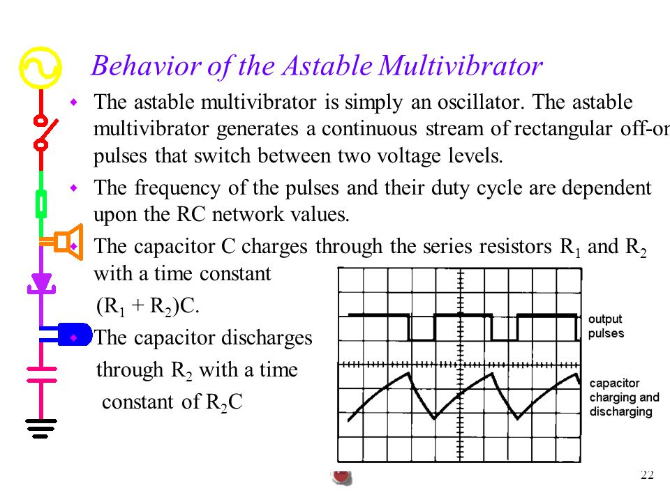 Behavior of the Astable Multivibrator