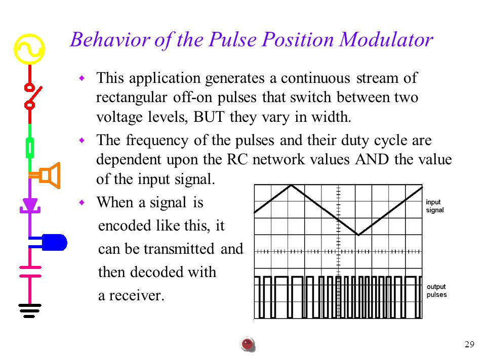 Behavior of the Pulse Position Modulator