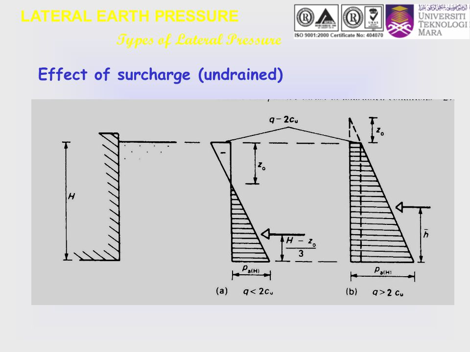 Earth pressure diagram for different loading configuration example geotechnical engineering ecg 503 lecture note 07 topic 3 ppt rh slideplayer com ccuart Images