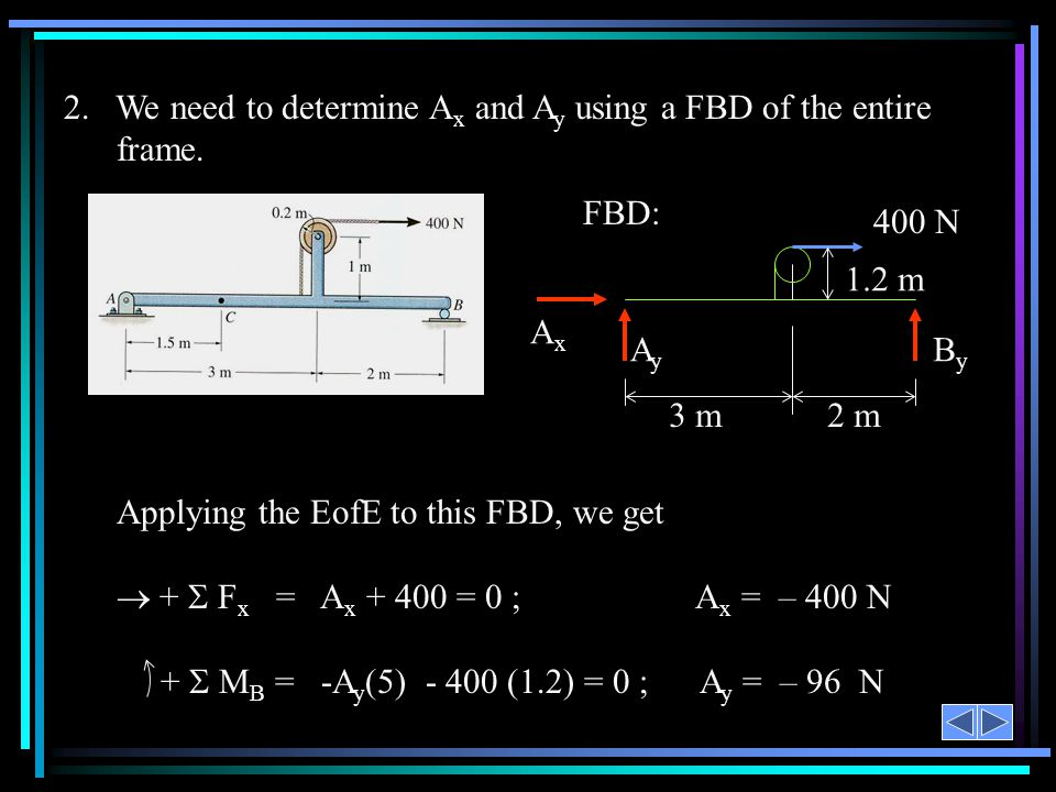 2. We need to determine Ax and Ay using a FBD of the entire frame.
