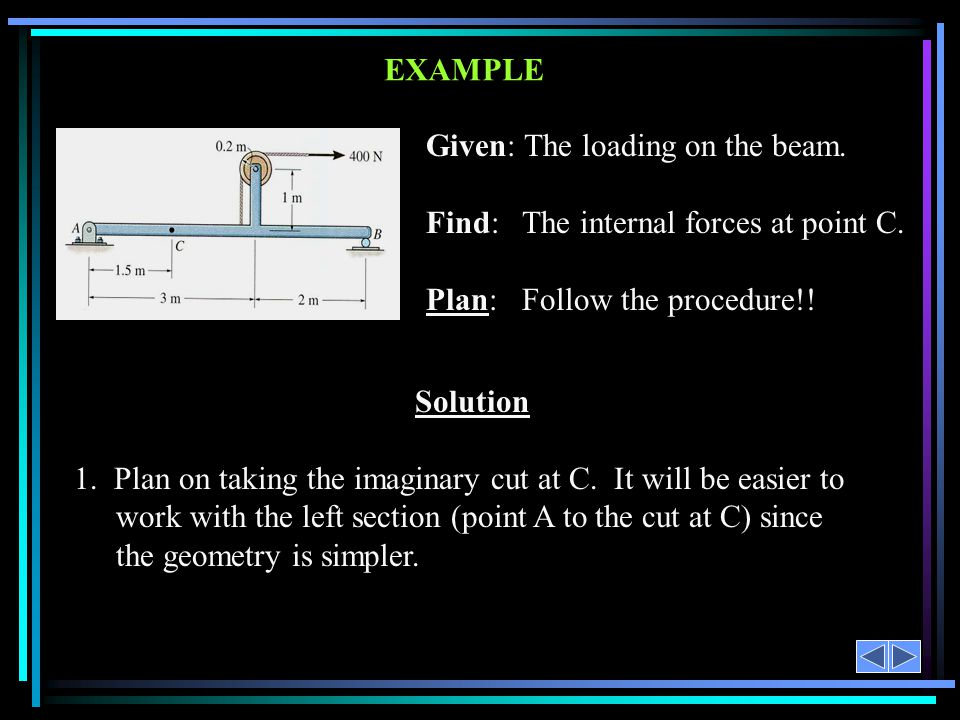 Given: The loading on the beam. Find: The internal forces at point C.