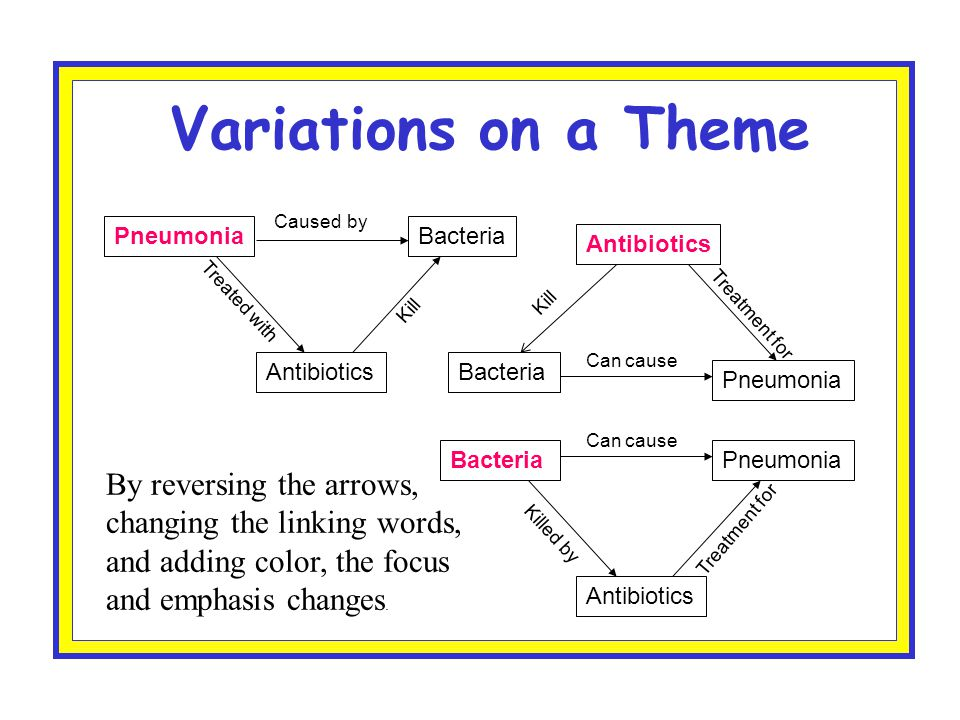 Concept Map Bacteria.Concept Mapping Bringing Closure To Problems Presented On About