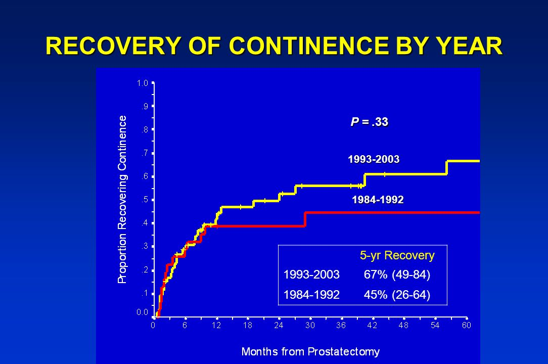RECOVERY OF CONTINENCE BY YEAR