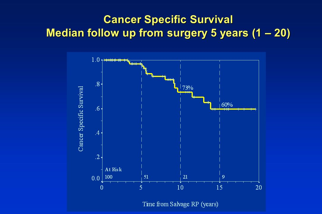 Cancer Specific Survival Median follow up from surgery 5 years (1 – 20)