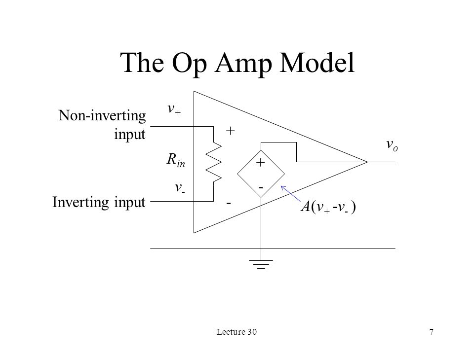 The Op Amp Model v+ Non-inverting input + vo Rin + - v-