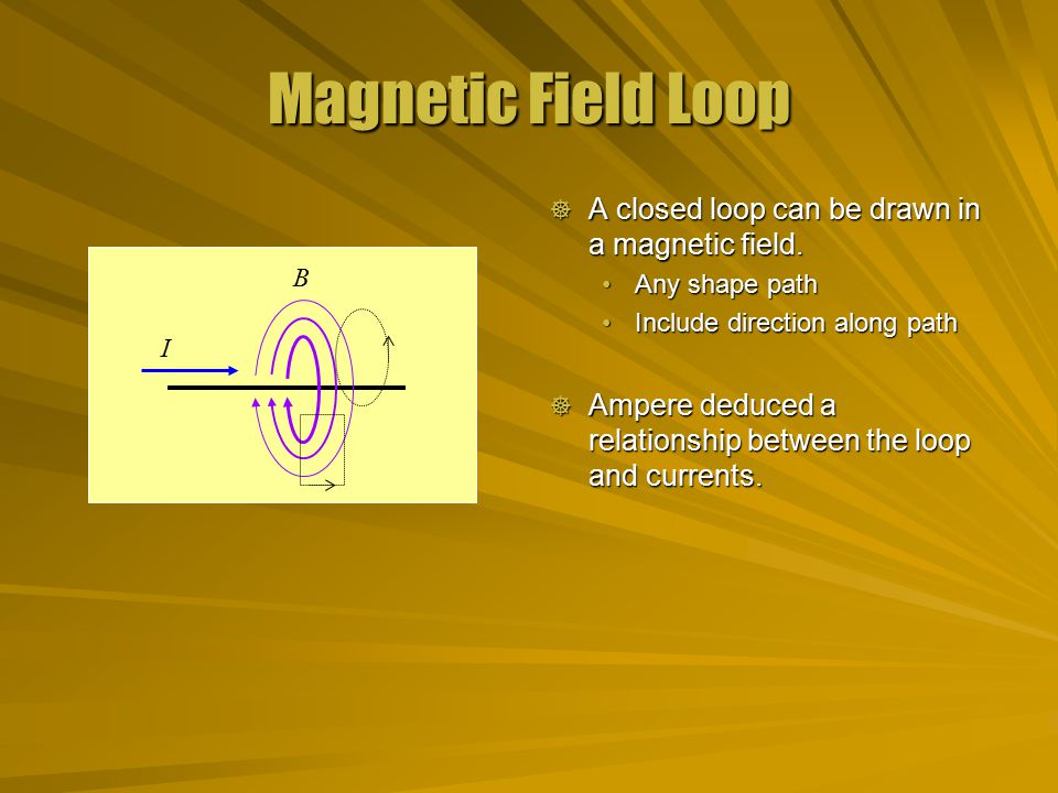 Magnetic Field Loop A closed loop can be drawn in a magnetic field.