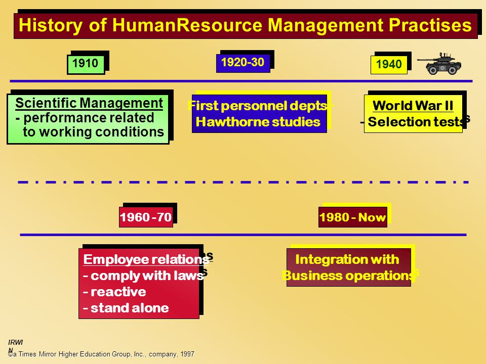 history of human resources