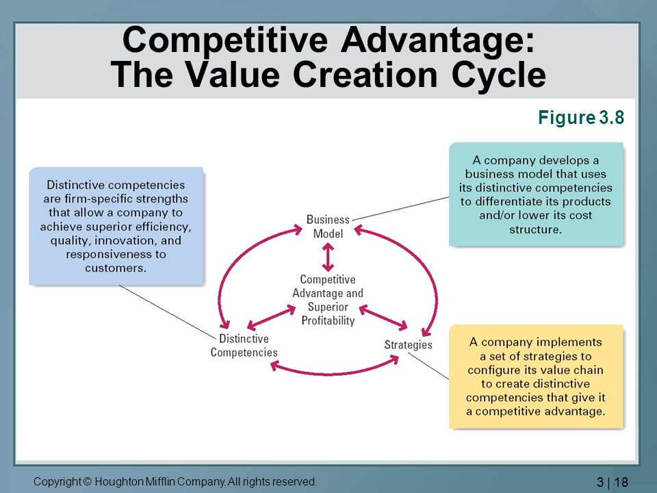 Competitive Advantage: The Value Creation Cycle