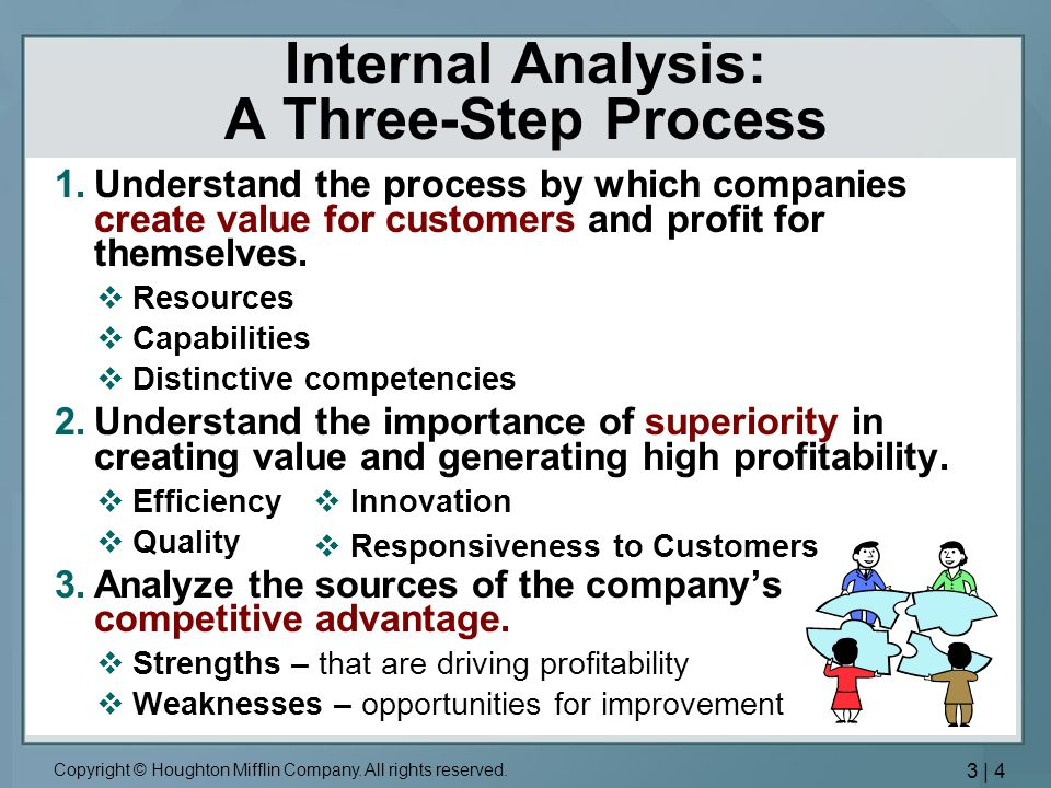 Internal Analysis: A Three-Step Process