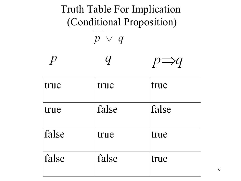 Truth Table For Implication (Conditional Proposition)