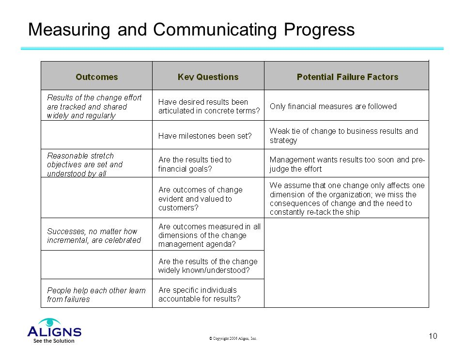 Measuring and Communicating Progress