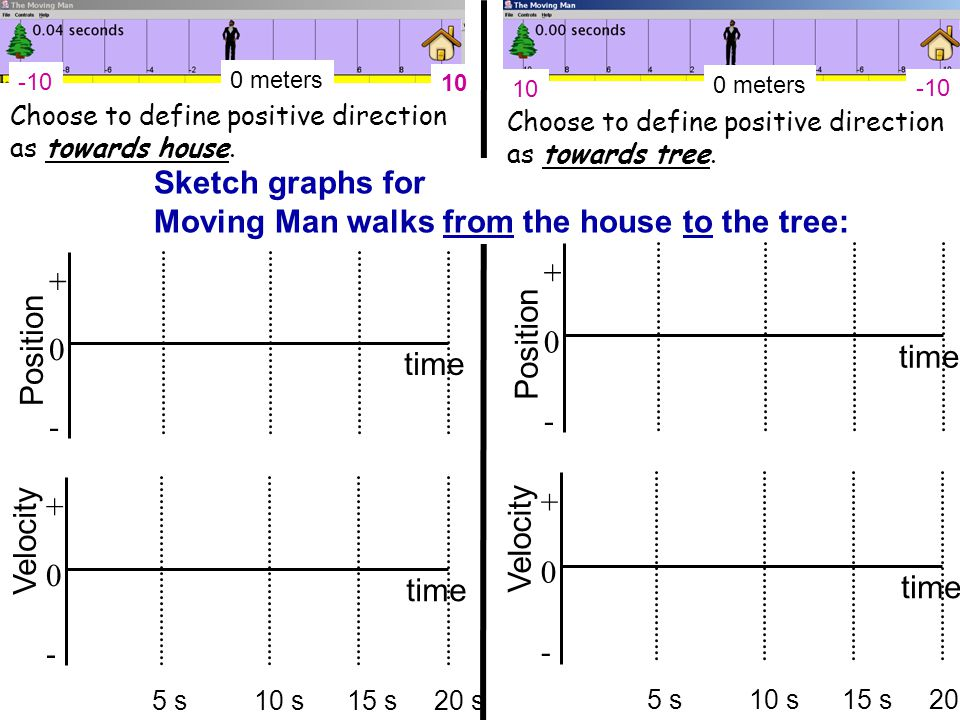 The Moving Man SIM This is the part of lecture utilizing PhET's