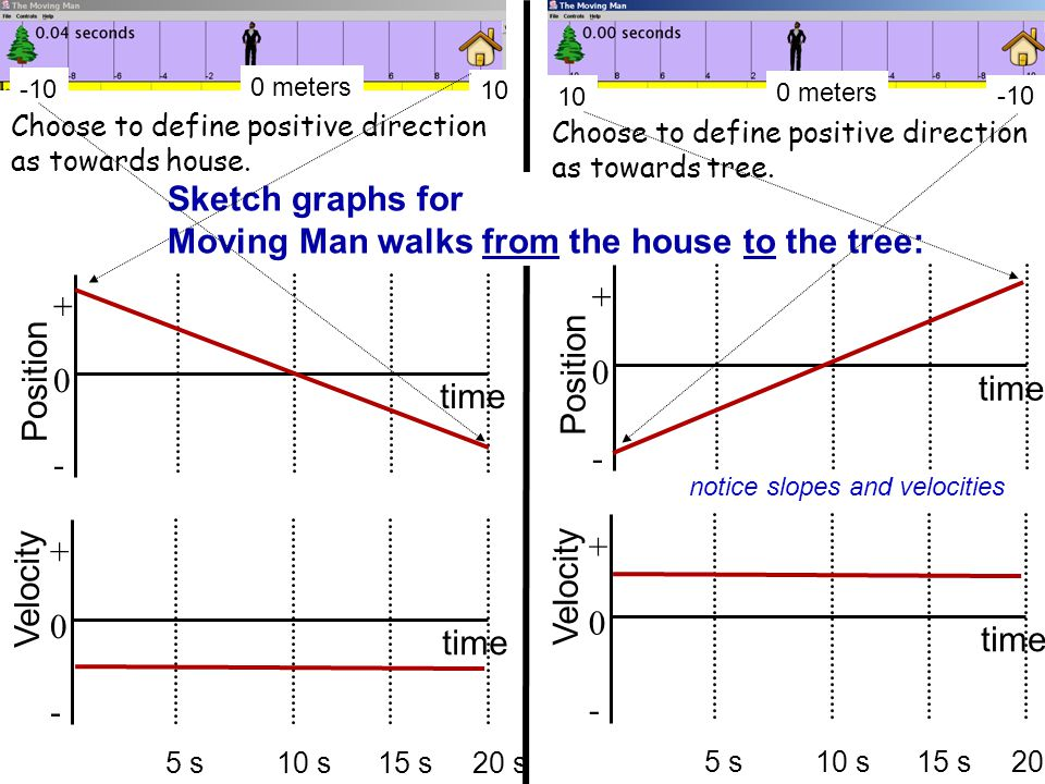 The Moving Man SIM This is the part of lecture utilizing