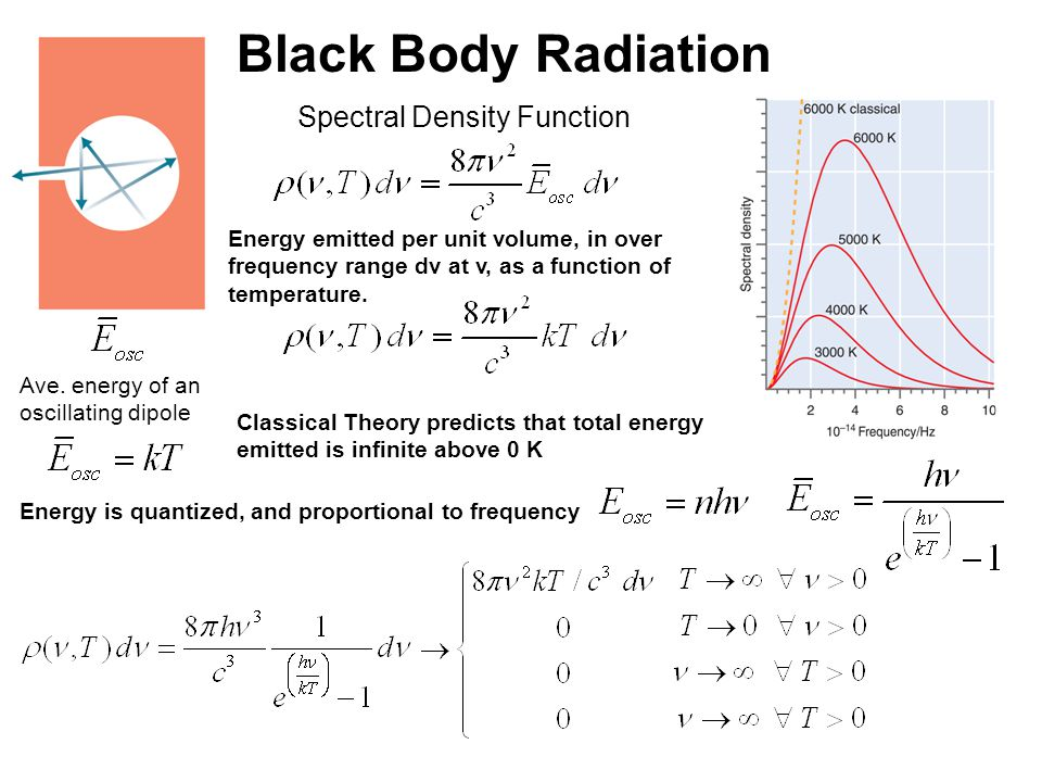 Black Body Radiation Spectral Density Function Ppt Video