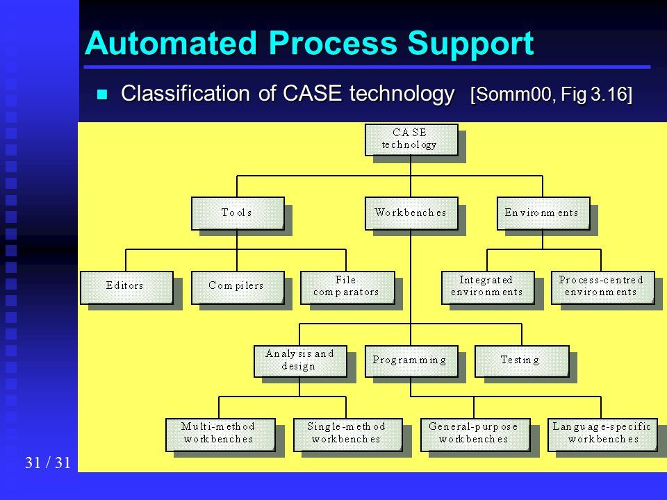 Automated Process Support