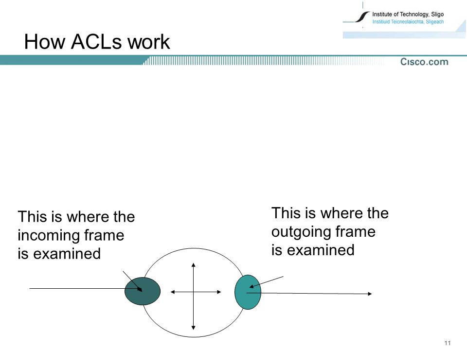 How ACLs work This is where the This is where the outgoing frame