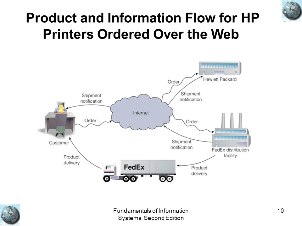 Product and Information Flow for HP Printers Ordered Over the Web