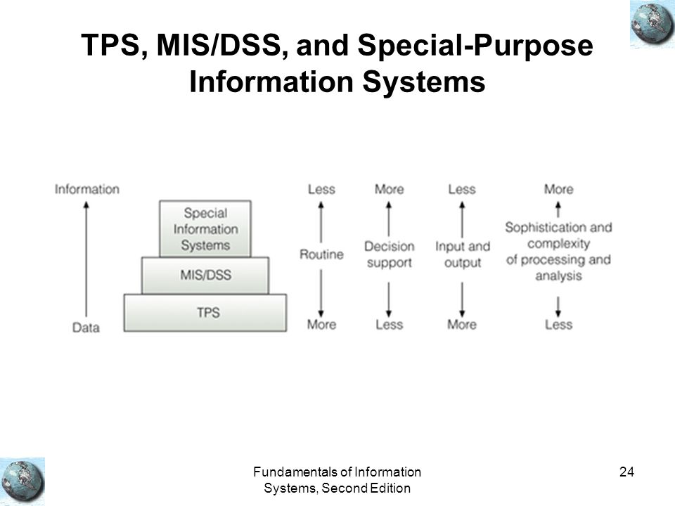TPS, MIS/DSS, and Special-Purpose Information Systems