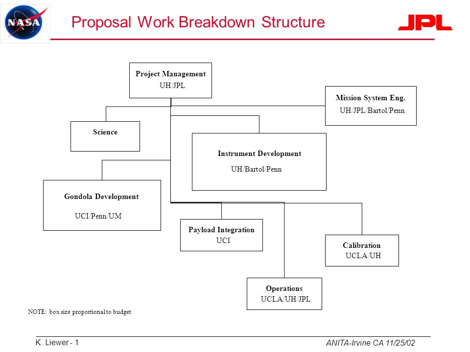 Proposal Work Breakdown Structure Ppt Video Online Download