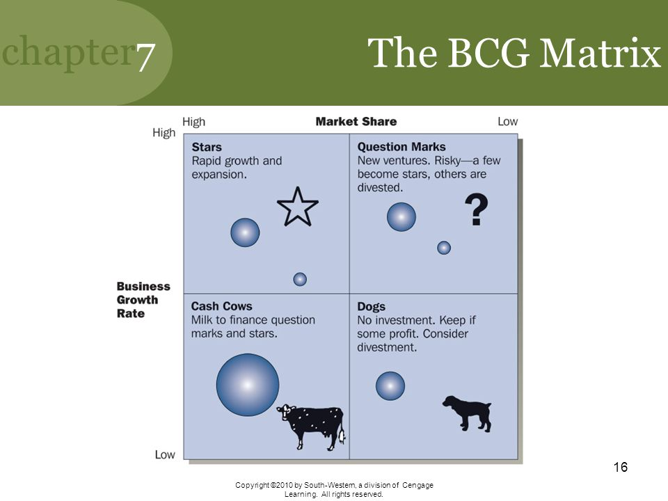 The BCG Matrix Copyright ©2010 by South-Western, a division of Cengage Learning.