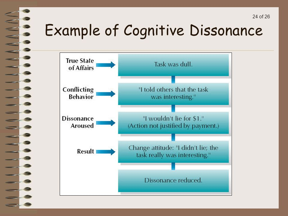 Cognitive Dissonance Example Choice Image Example Cover Letter For