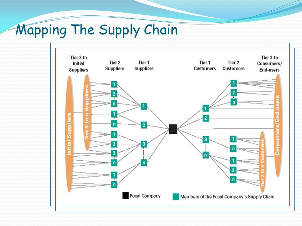 supply chain mapping essay 2013-08-19 with natural disasters, factory fires, csr issues and health and safety failures increasingly impacting global supply chains, mapping the supply chain down through every tier is the only way to mitigate a growing burden of.